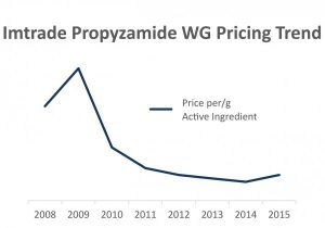 Propyzamide pricing trend