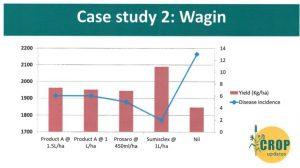 Sclerotinia study Wagin
