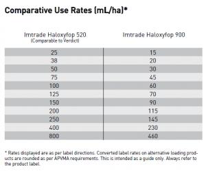 Haloxyfop Conversation Rates