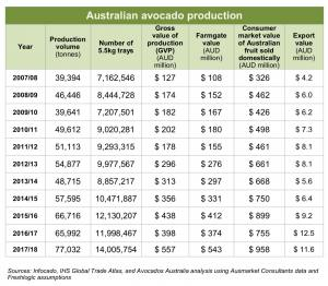 Aus Avo Production Table